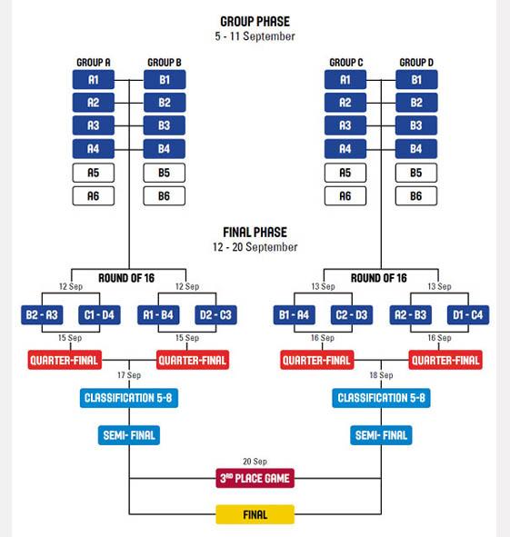 Organisation des Phase de Groupe et Phase Finale de l'EuroBasket 2015